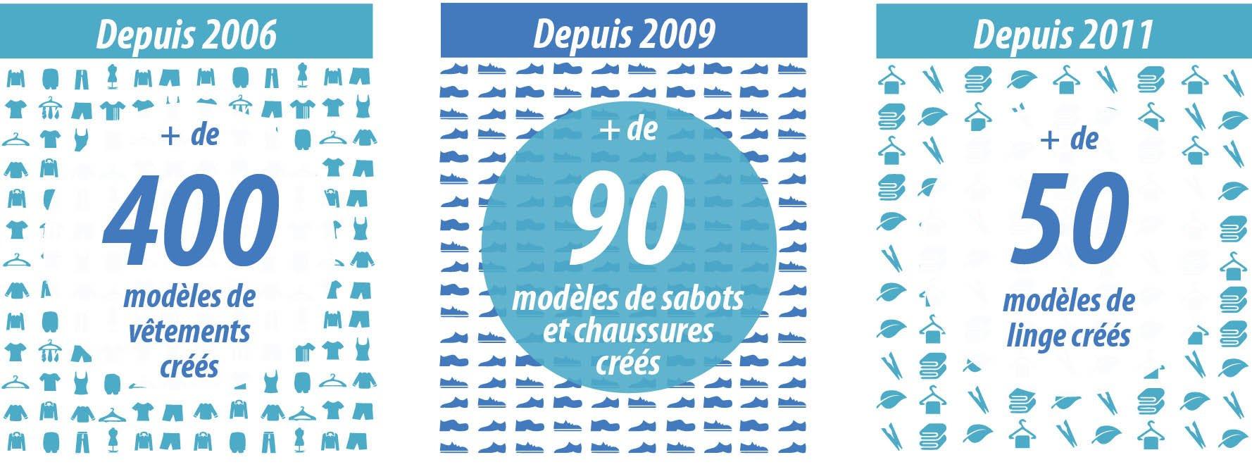 depuis 2006 plus de 400 modèles de vêtements créés, depuis 2009 plus de 90 modèles de sabots et chaussures créés et depuis 2011 plus de 50 modèles de linges créés